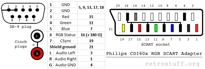 Philips CDI605 RGB SCART adapter - schematic